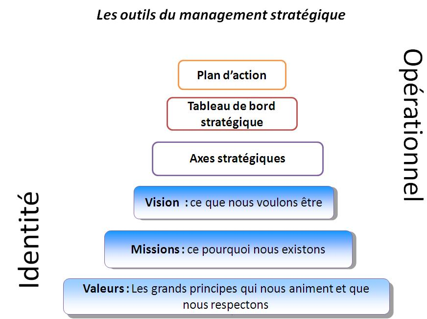 image FormaLisation_pyramide_axes_strategique_20140404162725_20141209160509.jpg (61.9kB)